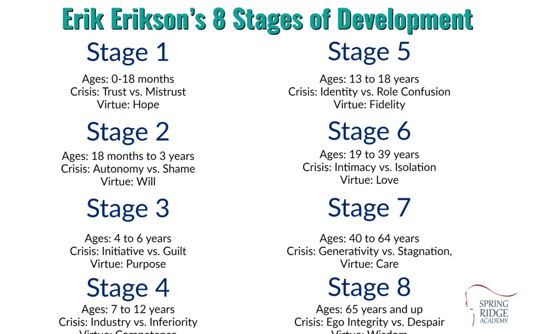 A Brief Overview of Erikson's 8 Stages of Development