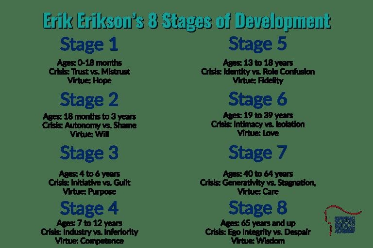 Erik Erikson's 8 Stages of Development